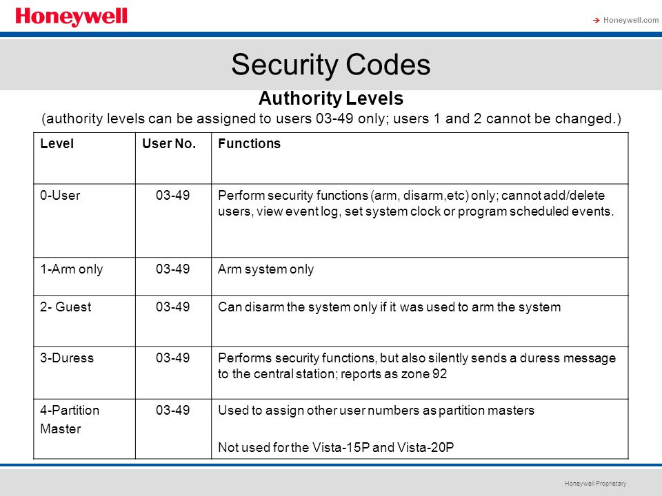 Honeywell Proprietary Honeywell.com  Security Codes LevelUser No.Functions 0-User03-49Perform security functions (arm, disarm,etc) only; cannot add/d
