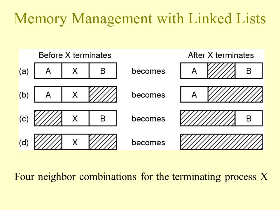 Memory Management with Bit Maps Part of memory with 5 processes, 3 holes –tick marks show allocation units –shaded regions are free Corresponding bit map Same information as a list