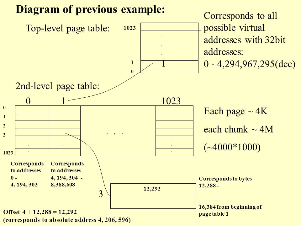 Two-level Page Tables (cont.) Ex.