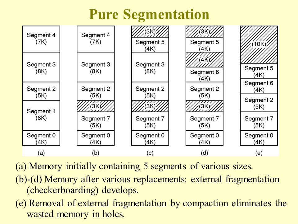 Comparison of paging and segmentation