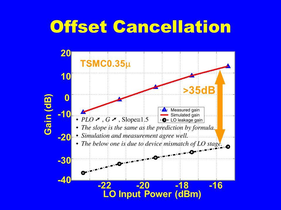 Offset Cancellation 20 10 0 -10 -20 -30 -40 -22-20-18-16 LO Input Power (dBm) Gain (dB) > 35dB TSMC0.35 