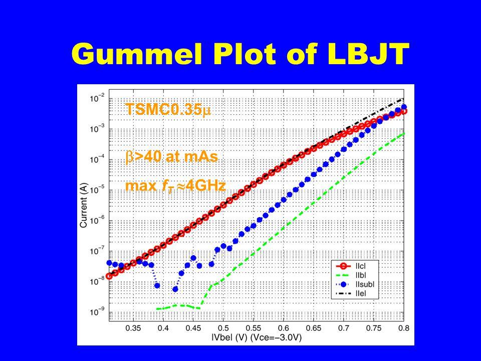 Gummel Plot of LBJT TSMC0.35   >40 at mAs max f T  4GHz