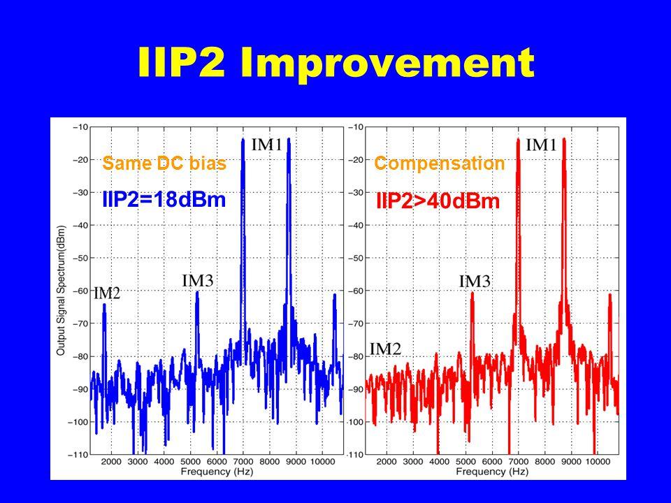 IIP2 Improvement IIP2=18dBm IIP2>40dBm Same DC biasCompensation