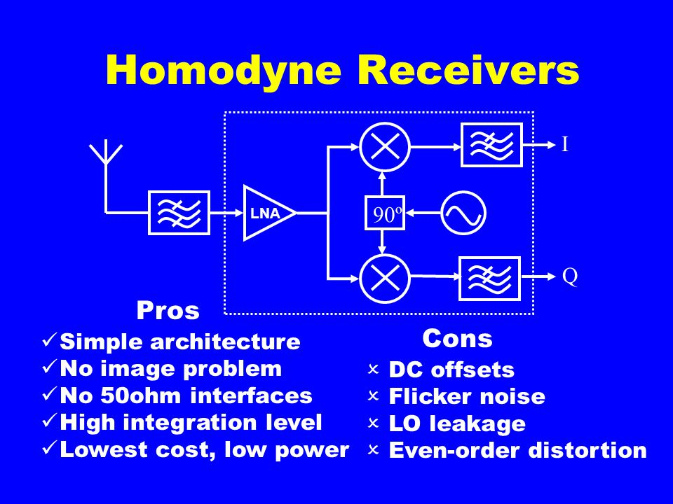 Homodyne Receivers Simple architecture No image problem No 50ohm interfaces High integration level Lowest cost, low power  DC offsets  Flicker noise  LO leakage  Even-order distortion Pros Cons 90º I Q LNA