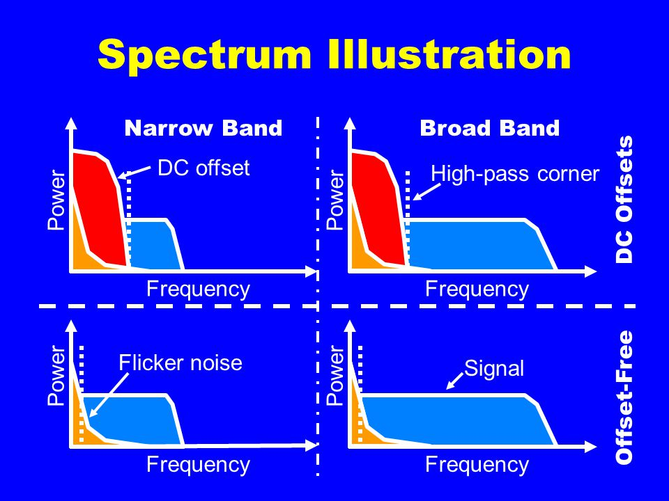 Power Narrow BandBroad Band Frequency Power Frequency Power Frequency Power Frequency Signal DC Offsets Offset-Free DC offset Spectrum Illustration Flicker noise High-pass corner