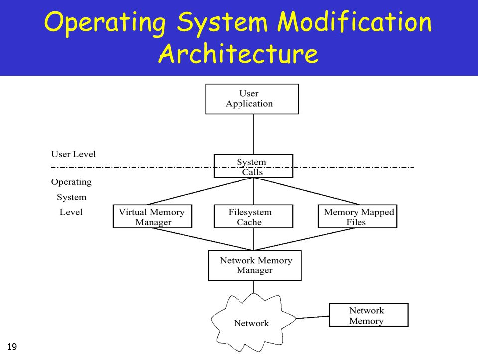 19 Operating System Modification Architecture