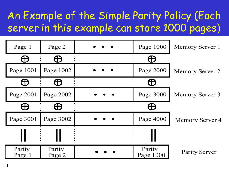 24 An Example of the Simple Parity Policy (Each server in this example can store 1000 pages)