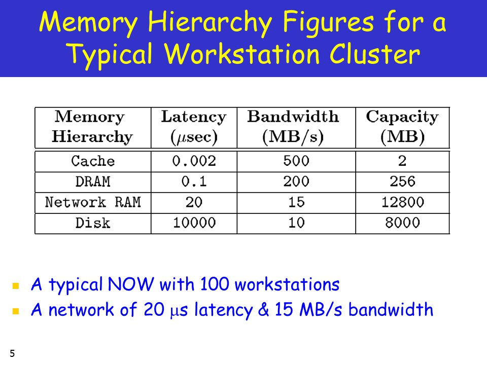 6 Introduction (III) Issues in Using Network RAM Using network RAM consists essentially of locating & managing effectively unused memory resources in a workstation cluster keeps up-to-date information about unused memory exploit memory in a transparent way so that local users will not notice any performance degradation require the cooperation of several different systems Common use of Network RAM Remote memory paging performance: between the local RAM and the disk Network memory filesystems can be used to store temporary data by providing Network RAM with a filesystem abstraction Network memory DBs can be used as a large DB cache and/or a fast non-volatile data buffer to store DB sensitive data