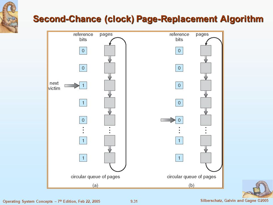 9.31 Silberschatz, Galvin and Gagne ©2005 Operating System Concepts – 7 th Edition, Feb 22, 2005 Second-Chance (clock) Page-Replacement Algorithm