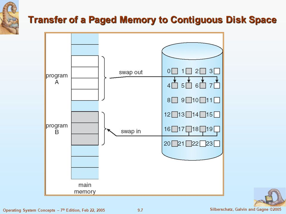 9.7 Silberschatz, Galvin and Gagne ©2005 Operating System Concepts – 7 th Edition, Feb 22, 2005 Transfer of a Paged Memory to Contiguous Disk Space