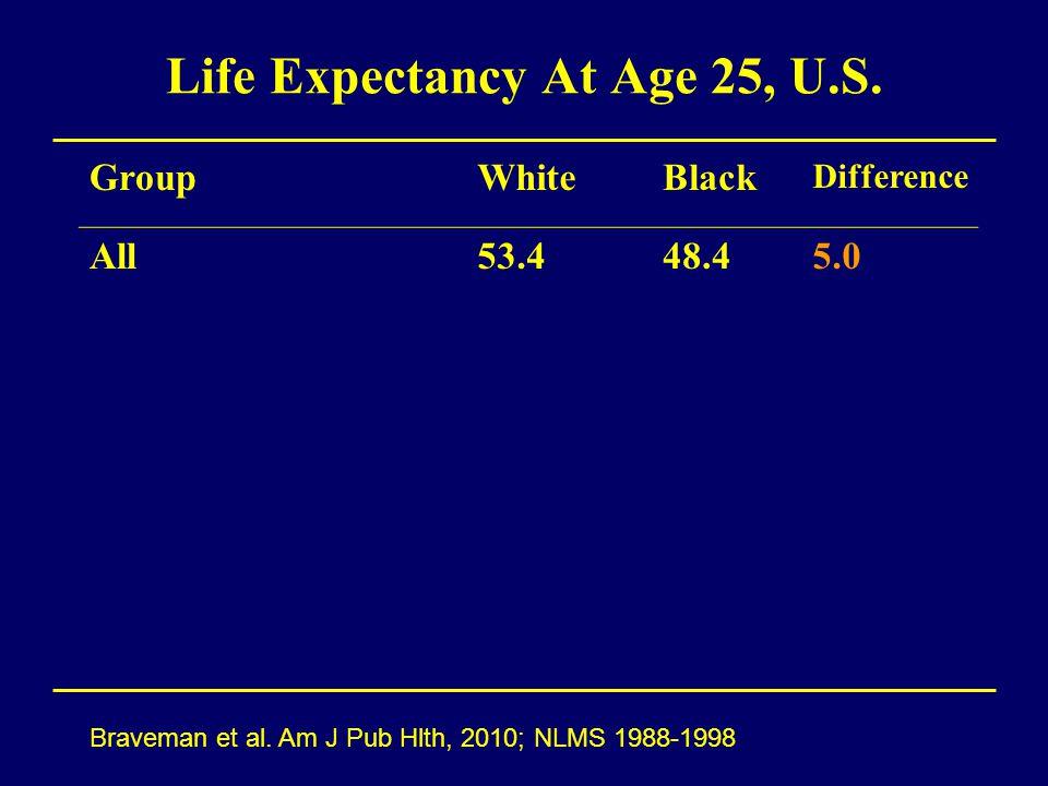 Life Expectancy At Age 25, U.S. Braveman et al.