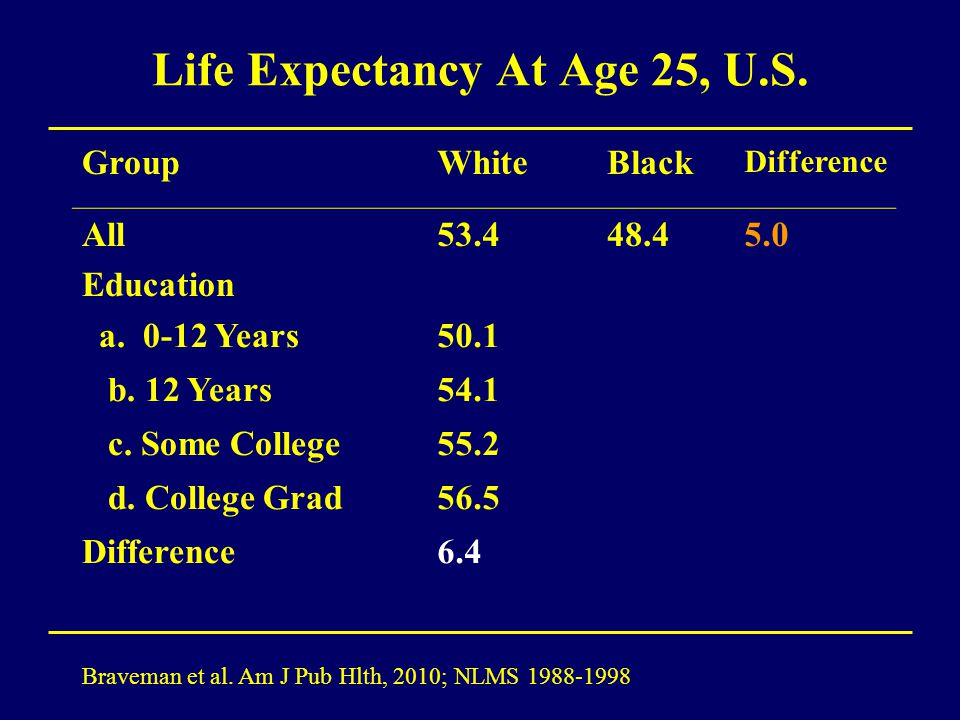 Life Expectancy At Age 25, U.S. Braveman et al. Am J Pub Hlth, 2010; NLMS 1988-1998 GroupWhiteBlack Difference All Education 53.448.45.0 a. 0-12 Years