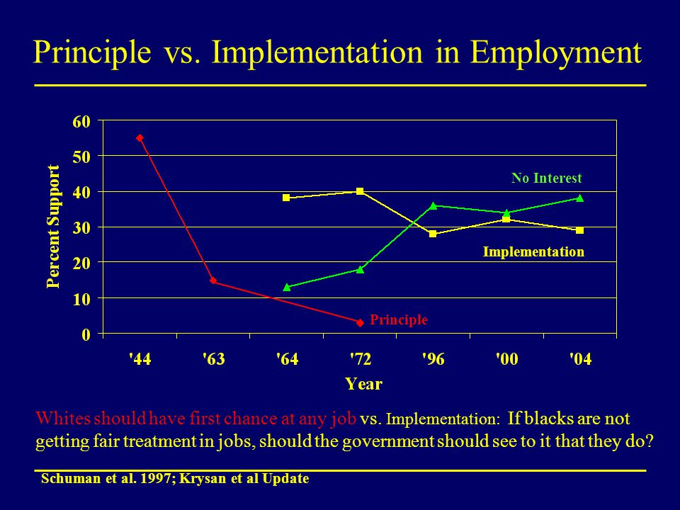 Principle vs. Implementation in Employment Schuman et al. 1997; Krysan et al Update Whites should have first chance at any job vs. Implementation: If