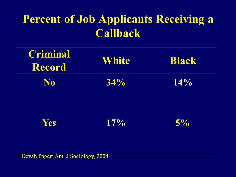 Percent of Job Applicants Receiving a Callback Criminal Record WhiteBlack No34%14% Yes17%5% Devah Pager; Am J Sociology, 2004