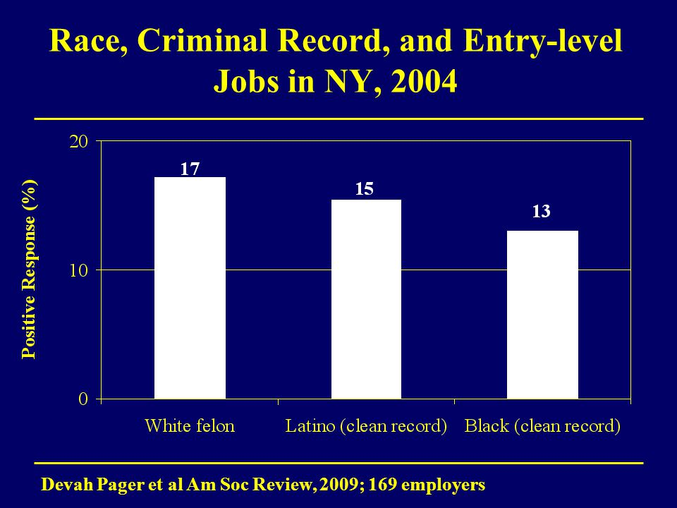 Race, Criminal Record, and Entry-level Jobs in NY, 2004 Devah Pager et al Am Soc Review, 2009; 169 employers