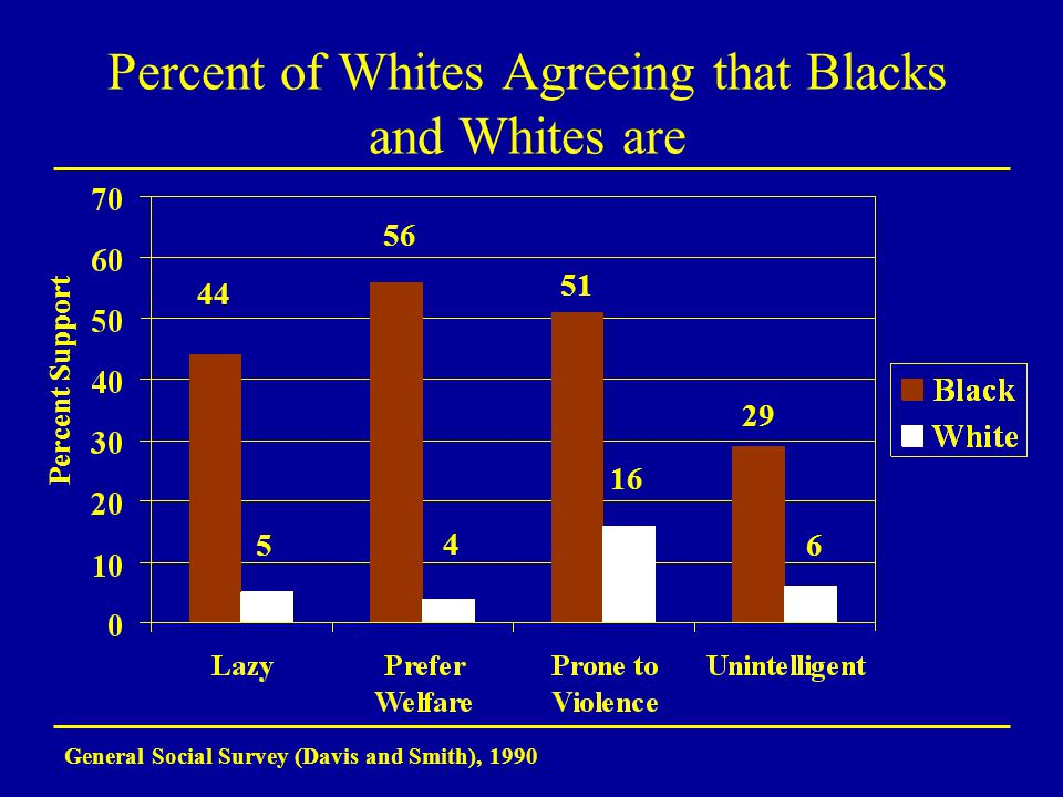 Percent of Whites Agreeing that Blacks and Whites are General Social Survey (Davis and Smith), 1990 44 29 51 56 5 4 16 6 Percent Support