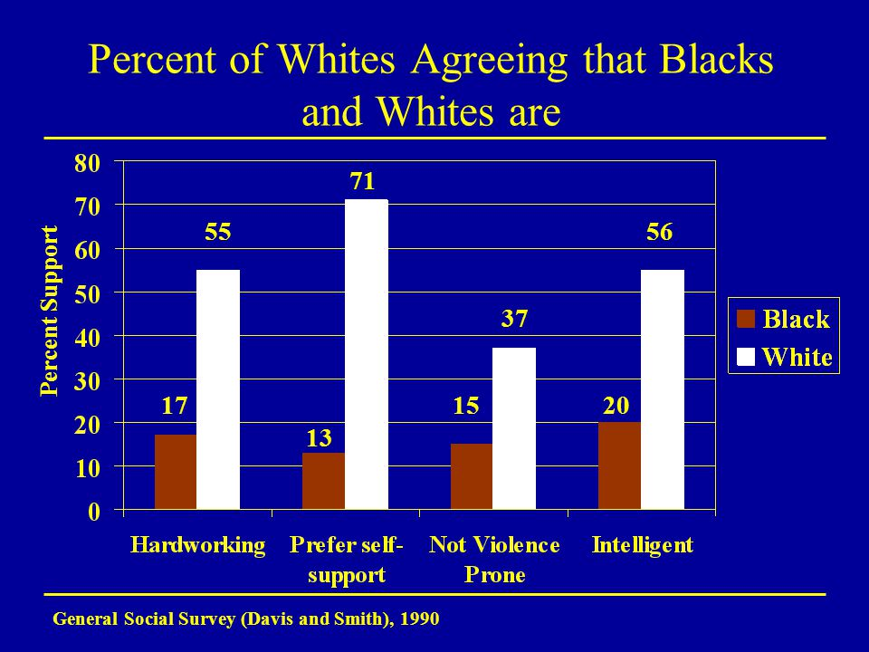 Percent of Whites Agreeing that Blacks and Whites are General Social Survey (Davis and Smith), 1990 17 56 37 13 55 71 1520 Percent Support