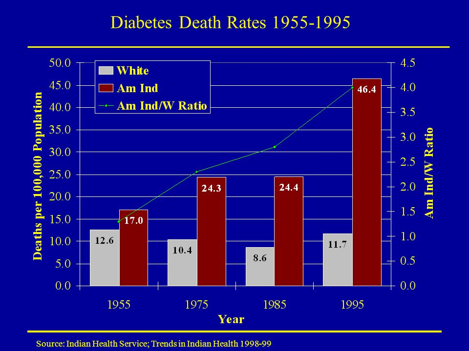 Diabetes Death Rates 1955-1995 Source: Indian Health Service; Trends in Indian Health 1998-99