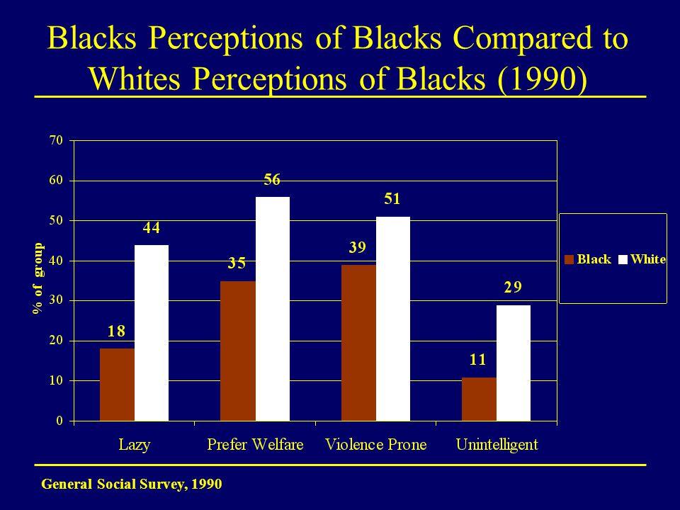 Blacks Perceptions of Blacks Compared to Whites Perceptions of Blacks (1990) General Social Survey, 1990
