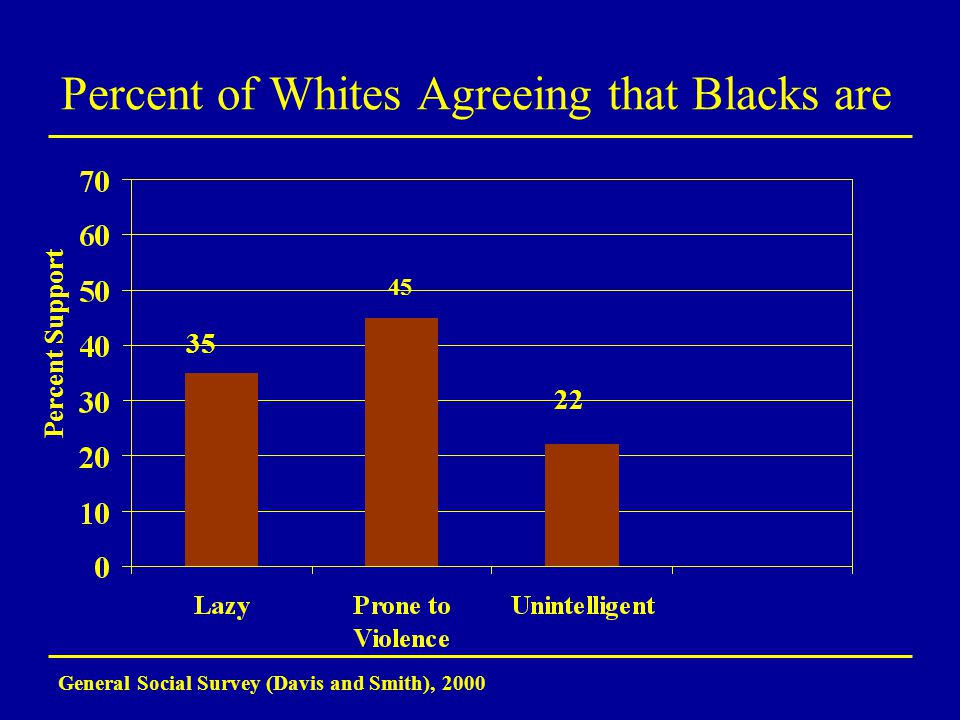 Percent of Whites Agreeing that Blacks are General Social Survey (Davis and Smith), 2000 35 22 Percent Support 45