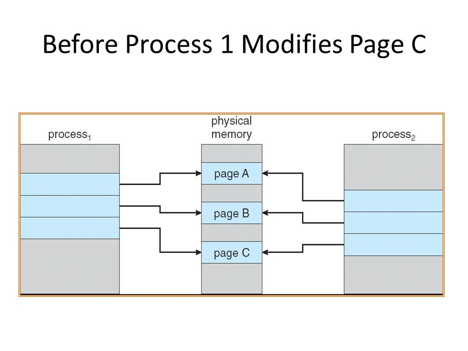 Before Process 1 Modifies Page C