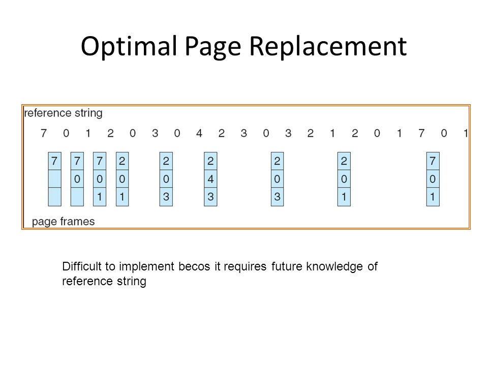 Optimal Page Replacement Difficult to implement becos it requires future knowledge of reference string