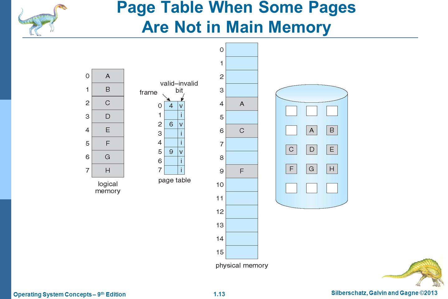 1.13 Silberschatz, Galvin and Gagne ©2013 Operating System Concepts – 9 th Edition Page Table When Some Pages Are Not in Main Memory