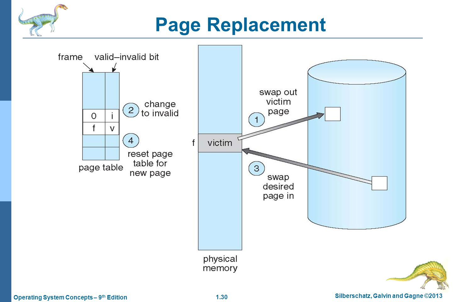 1.30 Silberschatz, Galvin and Gagne ©2013 Operating System Concepts – 9 th Edition Page Replacement