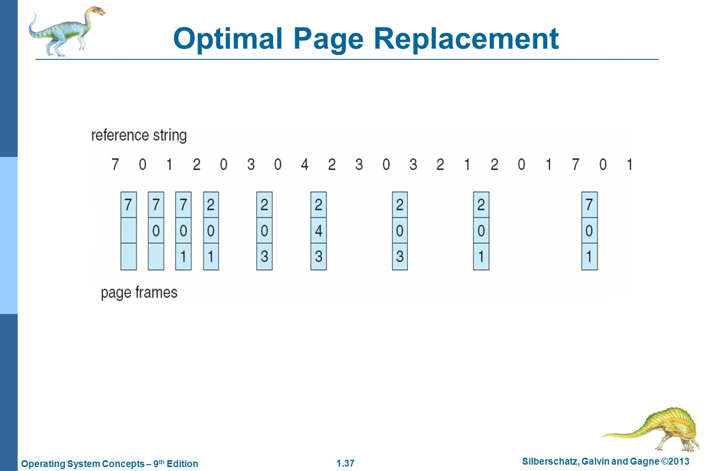 1.37 Silberschatz, Galvin and Gagne ©2013 Operating System Concepts – 9 th Edition Optimal Page Replacement