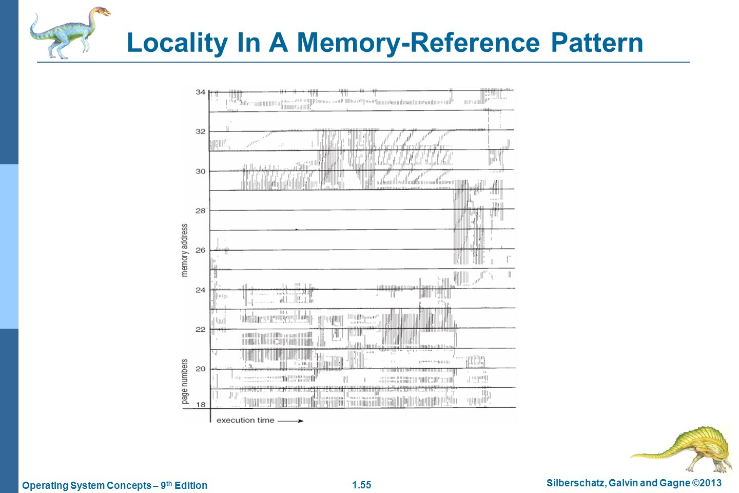 1.55 Silberschatz, Galvin and Gagne ©2013 Operating System Concepts – 9 th Edition Locality In A Memory-Reference Pattern