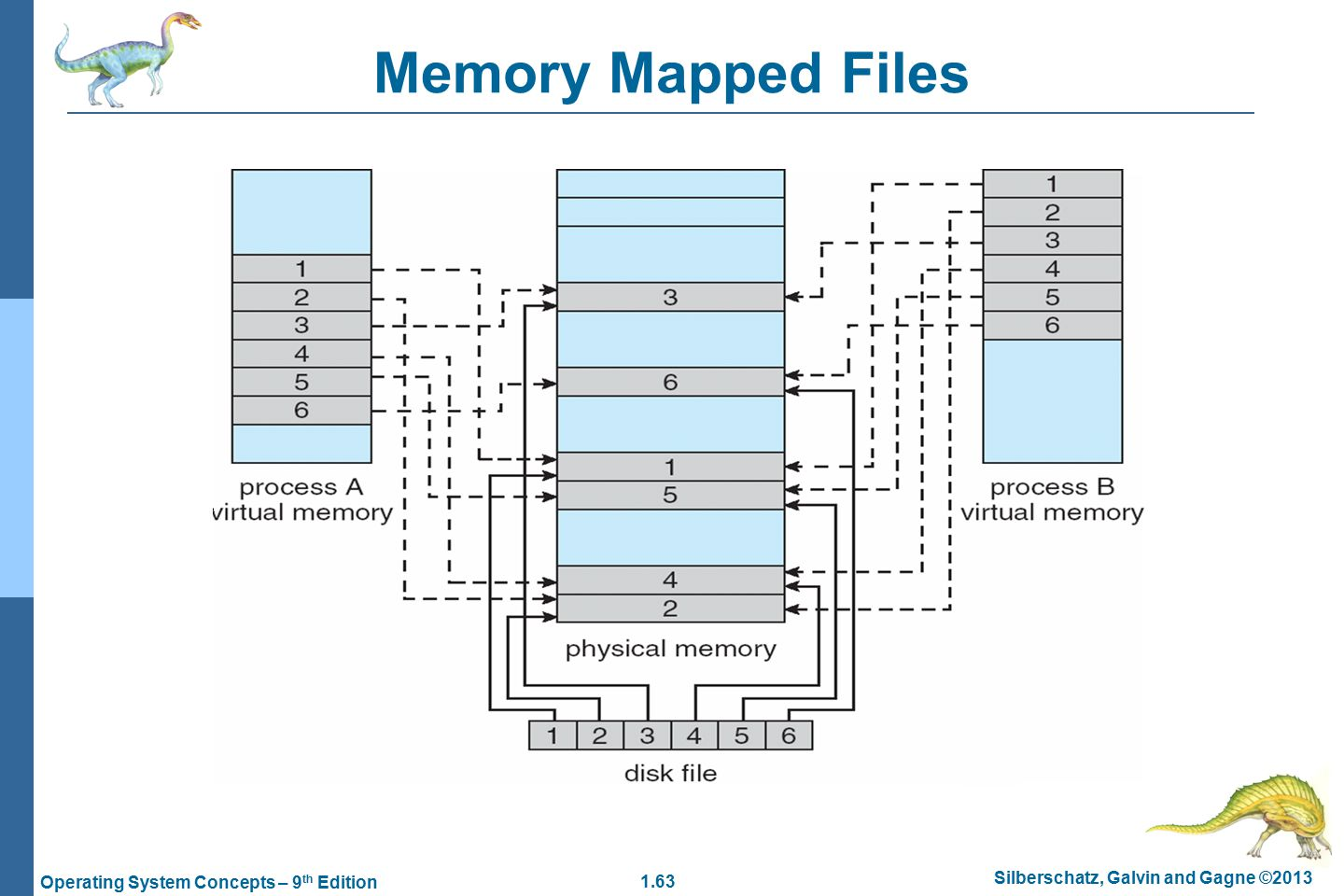 1.63 Silberschatz, Galvin and Gagne ©2013 Operating System Concepts – 9 th Edition Memory Mapped Files