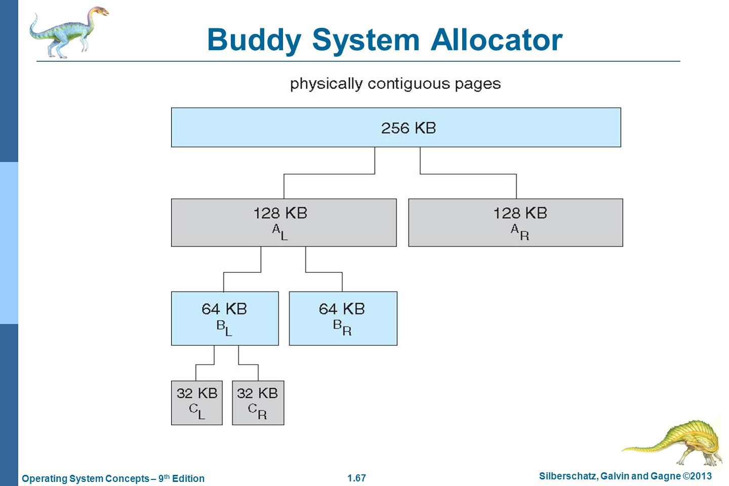 1.67 Silberschatz, Galvin and Gagne ©2013 Operating System Concepts – 9 th Edition Buddy System Allocator
