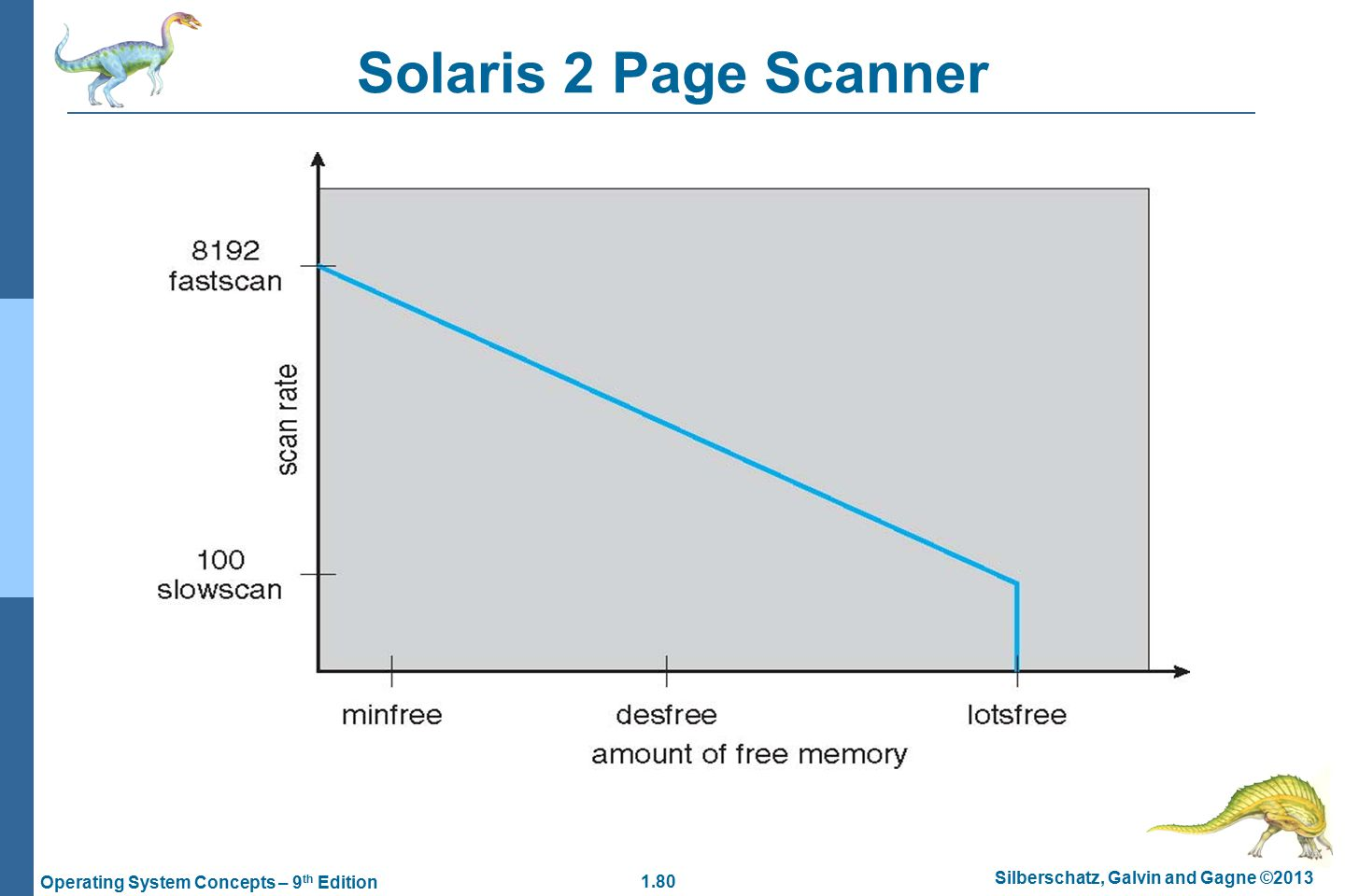 1.80 Silberschatz, Galvin and Gagne ©2013 Operating System Concepts – 9 th Edition Solaris 2 Page Scanner