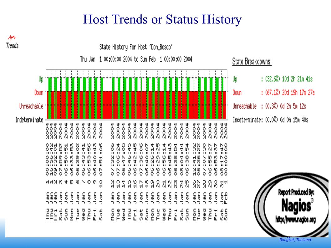 nsrc@intERLab Bangkok, Thailand Host Trends or Status History
