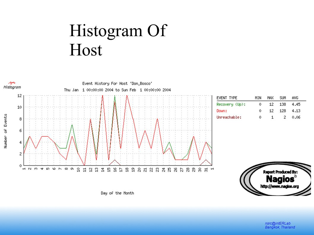 nsrc@intERLab Bangkok, Thailand Histogram Of Host