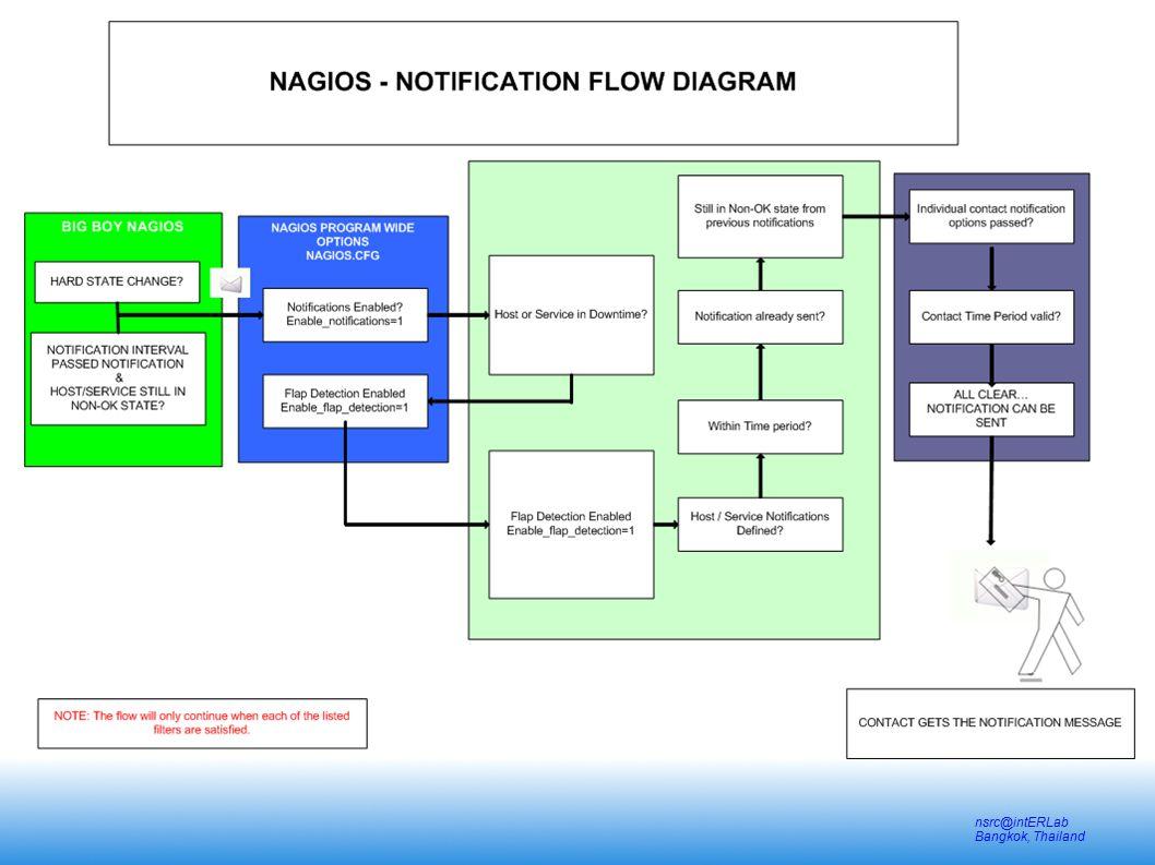 Nagios – working principles