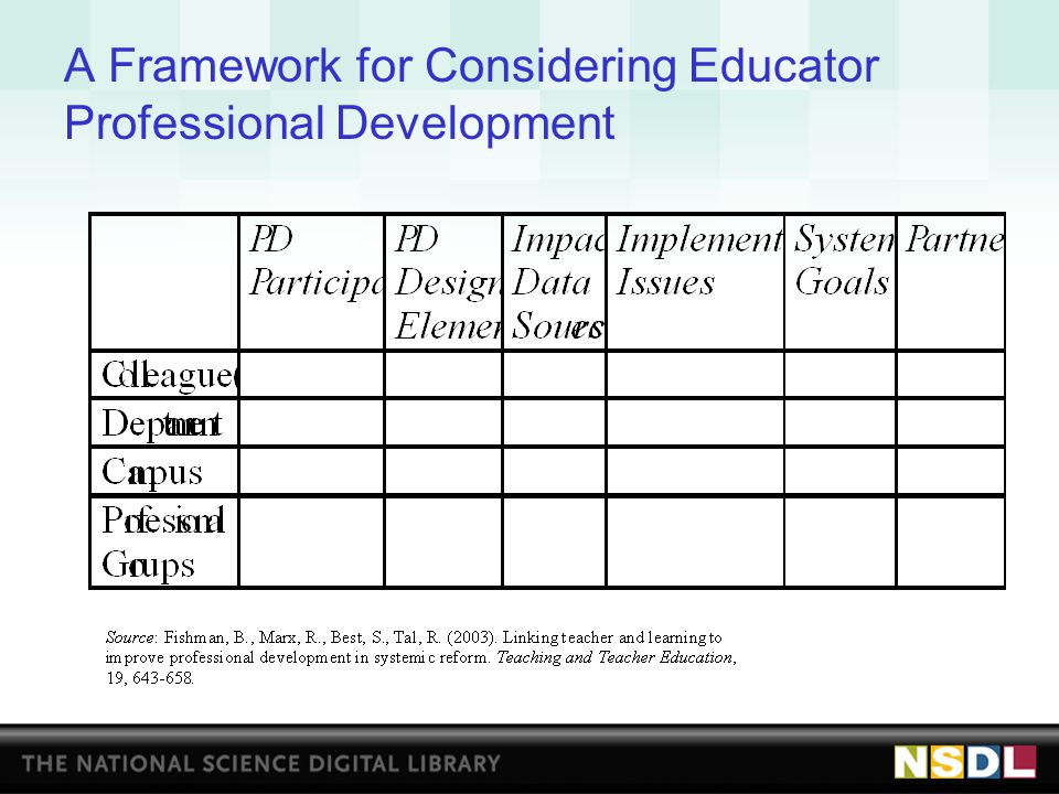 A Framework for Considering Educator Professional Development