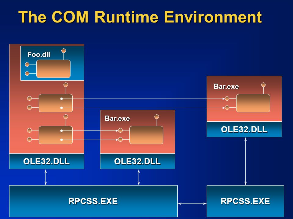 The COM Runtime Environment OLE32.DLL RPCSS.EXE Foo.dll OLE32.DLL Bar.exe RPCSS.EXE OLE32.DLL Bar.exe