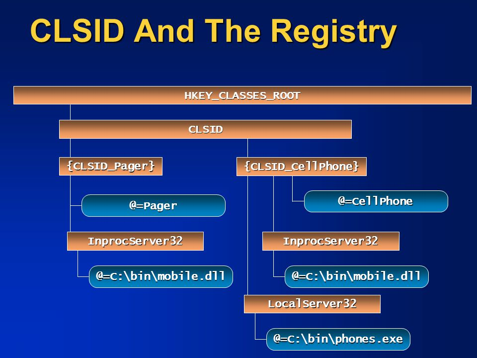 CLSID And The Registry HKEY_CLASSES_ROOT CLSID @=Pager InprocServer32 @=C:\bin\mobile.dll @=CellPhone InprocServer32 @=C:\bin\mobile.dll {CLSID_CellPh