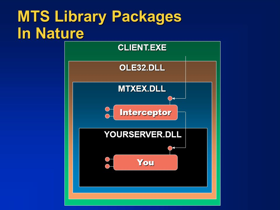 CLIENT.EXE MTS Library Packages In Nature OLE32.DLL MTXEX.DLL YOURSERVER.DLL Interceptor You