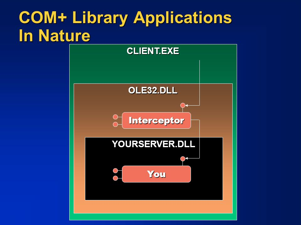 CLIENT.EXE COM+ Library Applications In Nature OLE32.DLL YOURSERVER.DLL Interceptor You