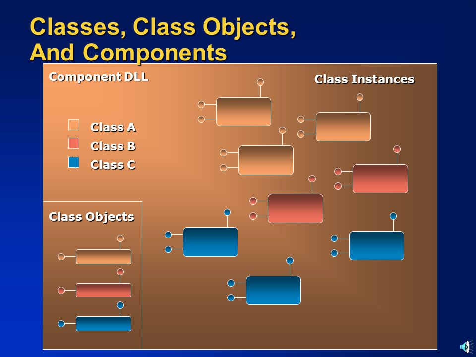 Classes, Class Objects, And Components Class A Class B Class C Class Objects Class Instances Component DLL