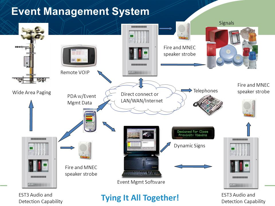 38 Event Management System EST3 Audio and Detection Capability Signals Event Mgmt Software Direct connect or LAN/WAN/Internet Telephones Remote VOIP P