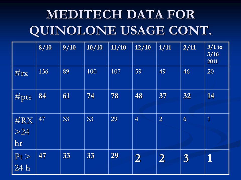 MEDITECH DATA FOR QUINOLONE USAGE CONT.