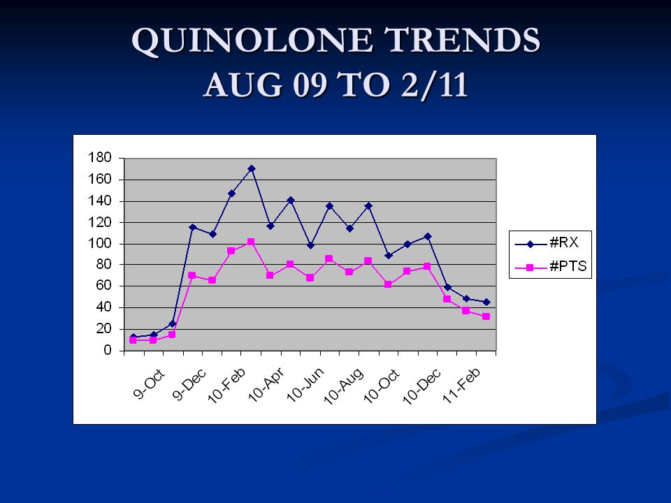 QUINOLONE TRENDS AUG 09 TO 2/11