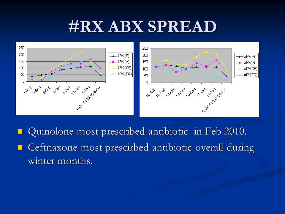 #RX ABX SPREAD Quinolone most prescribed antibiotic in Feb 2010.