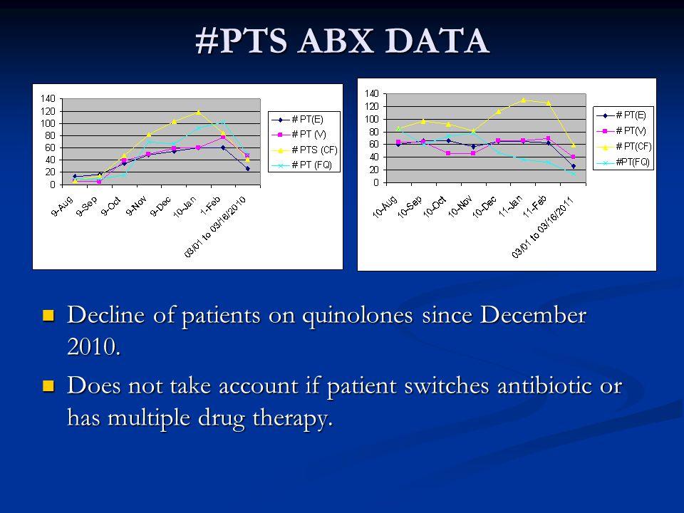 #PTS ABX DATA Decline of patients on quinolones since December 2010.