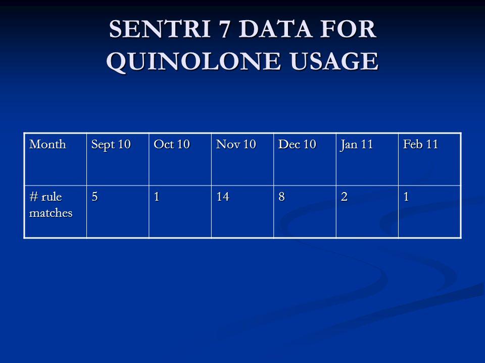 SENTRI 7 DATA FOR QUINOLONE USAGE Month Sept 10 Oct 10 Nov 10 Dec 10 Jan 11 Feb 11 # rule matches 5114821