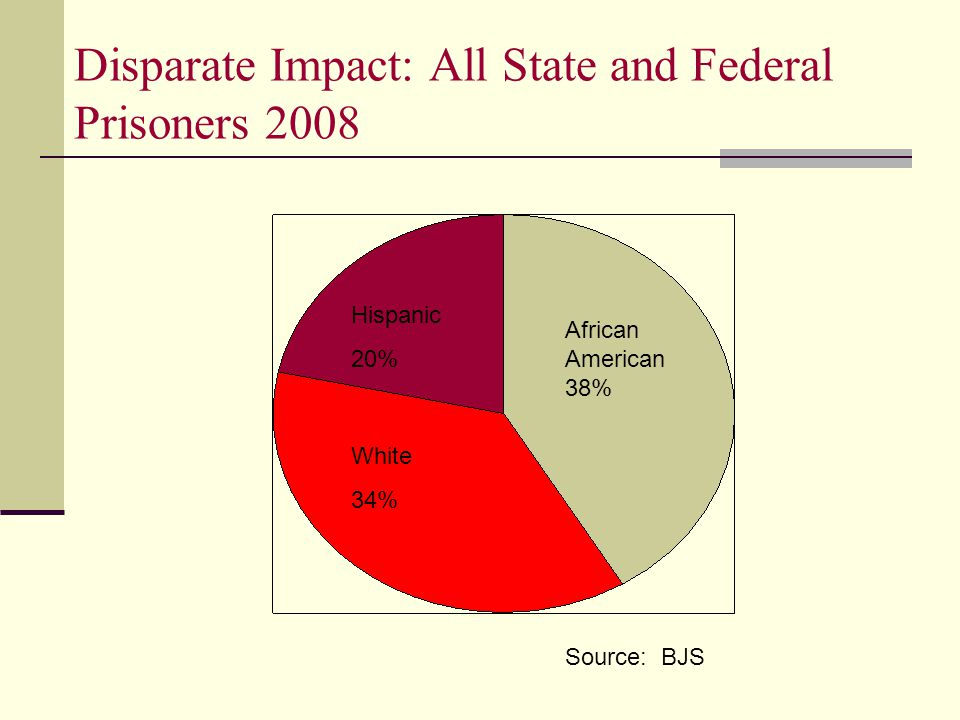 Disparate Impact: All State and Federal Prisoners 2008 African American 38% Hispanic 20% White 34% Source: BJS