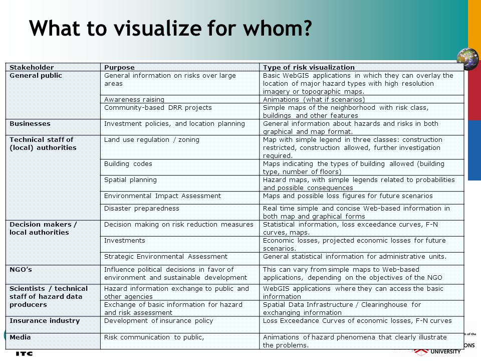 What to visualize for whom? StakeholderPurposeType of risk visualization General publicGeneral information on risks over large areas Basic WebGIS appl